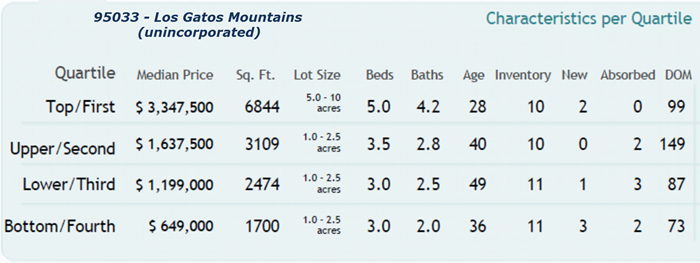 Los Gatos Mountains 95033 - Altos Research Real Estate Report Stats 9-16-2016