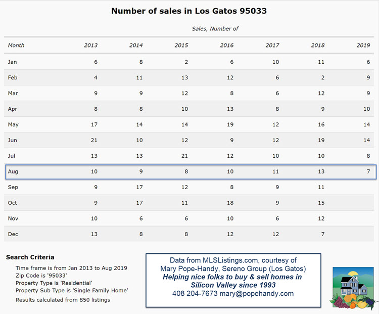 Los Gatos mountains sales by month 95033