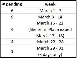 SFH Pending by Week March 2020 LG